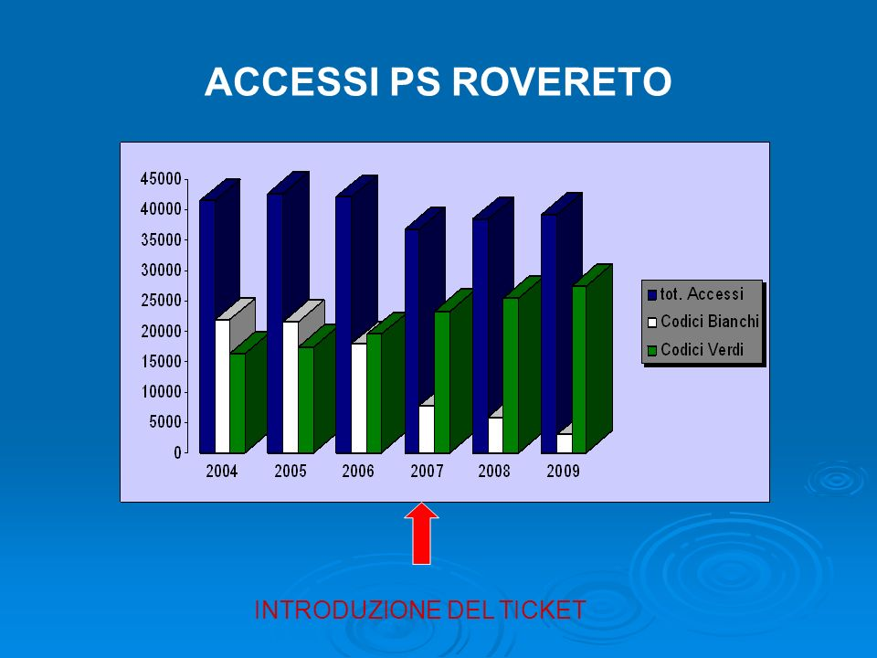 ACCESSI PS ROVERETO INTRODUZIONE DEL TICKET