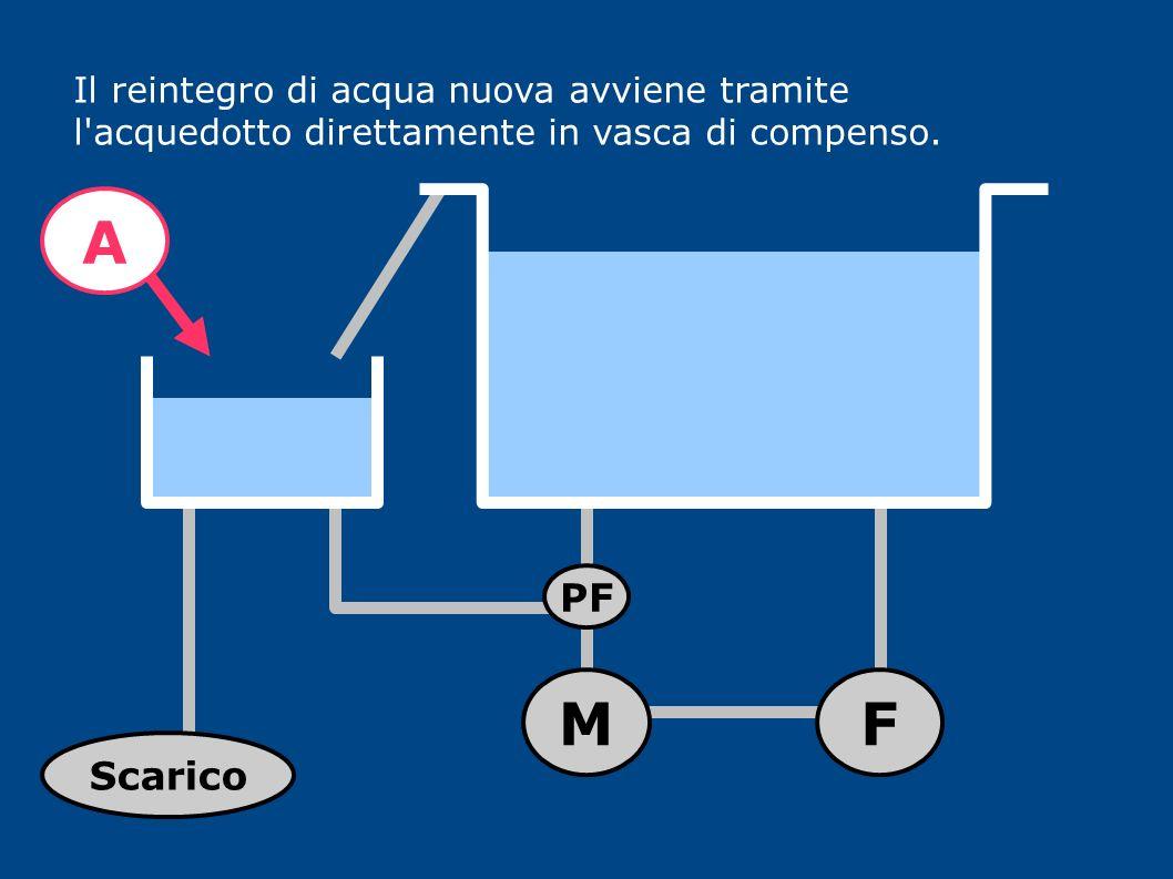 Il reintegro di acqua nuova avviene tramite l acquedotto direttamente in vasca di compenso.