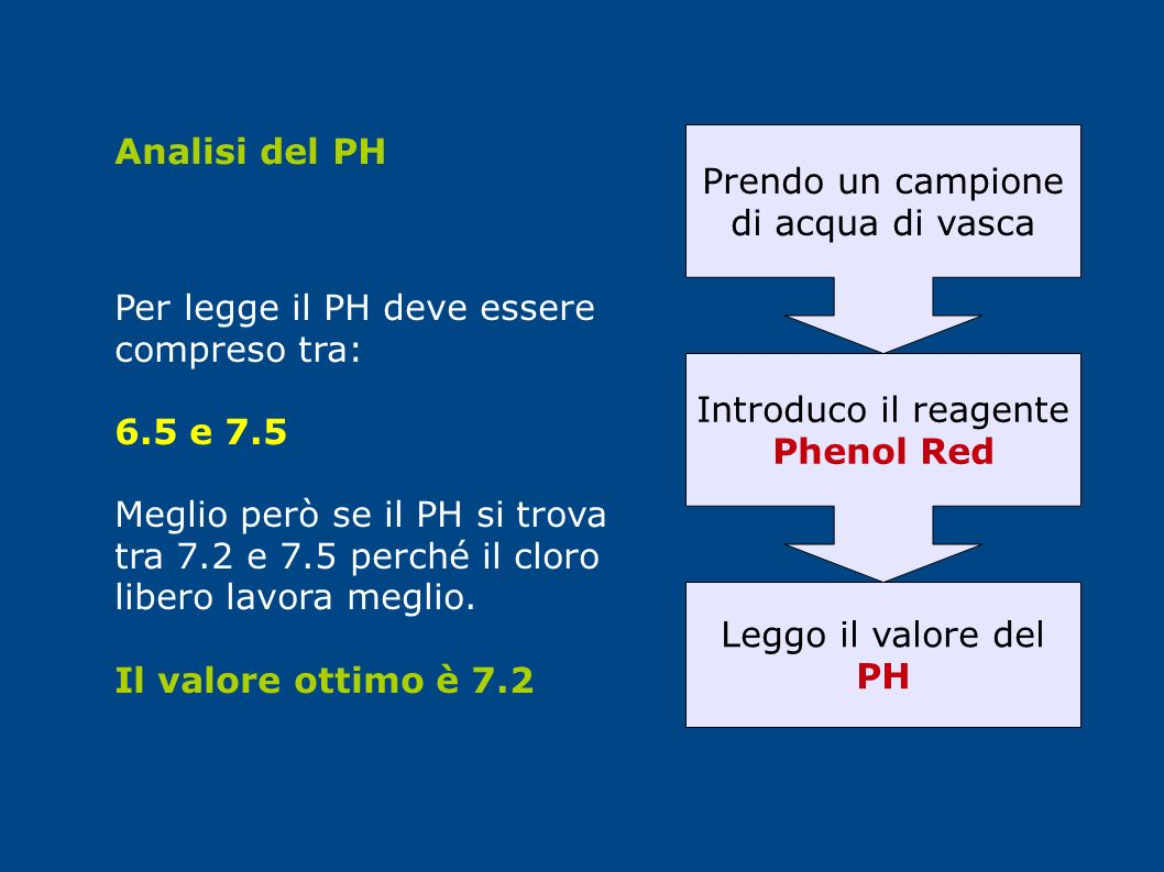 Analisi del PH Prendo un campione. di acqua di vasca. Per legge il PH deve essere compreso tra: 6.5 e 7.5.