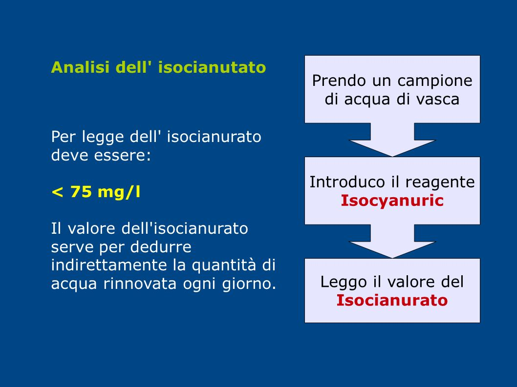 Analisi dell isocianutato