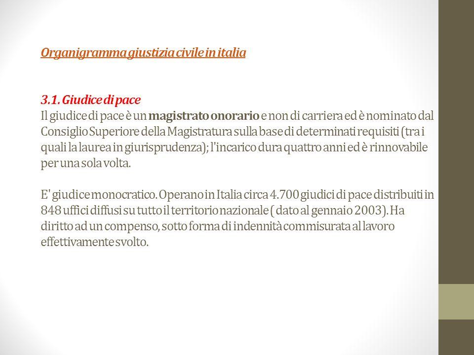 Organigramma giustizia civile in italia 3. 1