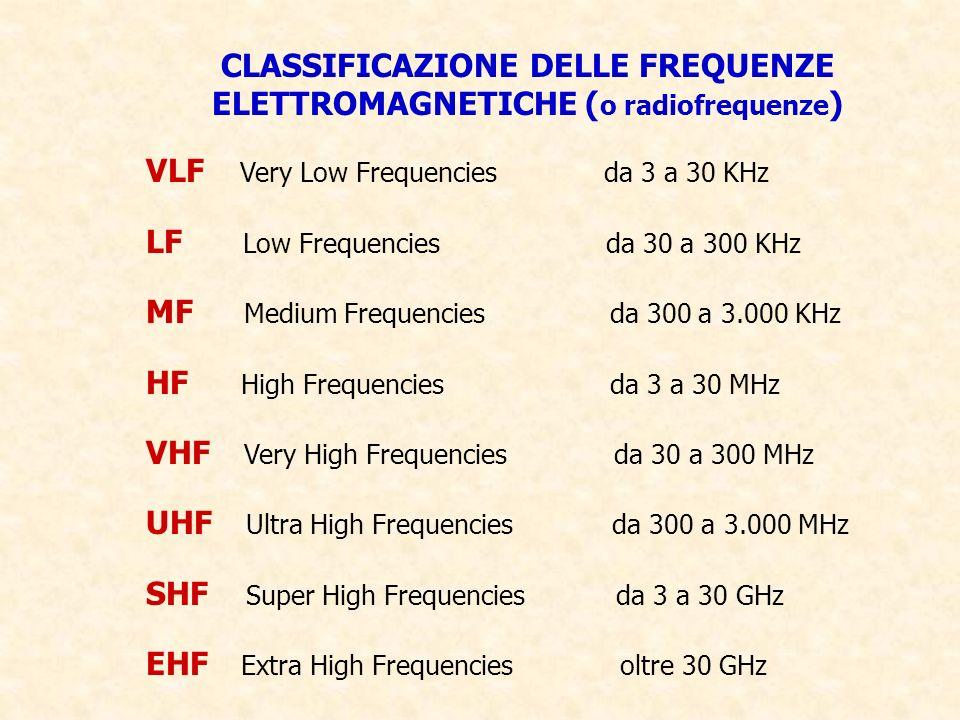 CLASSIFICAZIONE DELLE FREQUENZE ELETTROMAGNETICHE (o radiofrequenze)