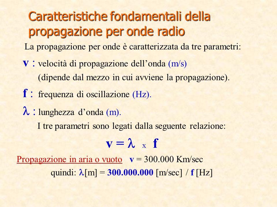 Caratteristiche fondamentali della propagazione per onde radio