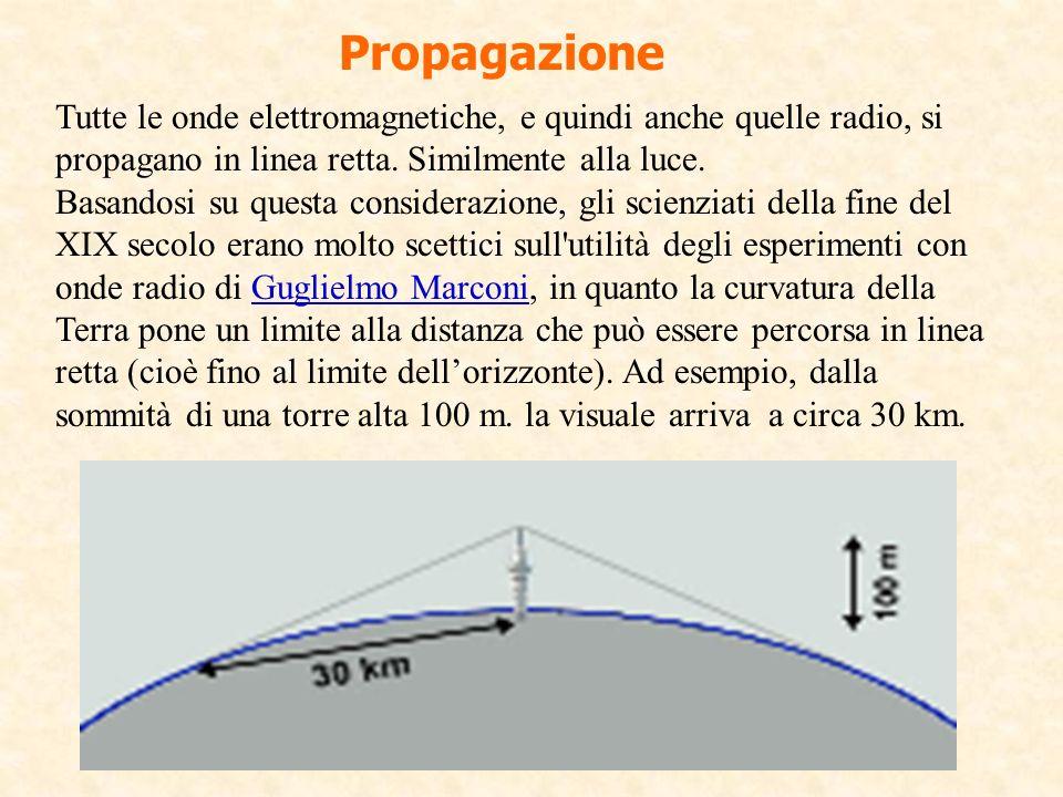 Propagazione Tutte le onde elettromagnetiche, e quindi anche quelle radio, si propagano in linea retta. Similmente alla luce.
