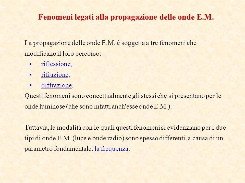 Fenomeni legati alla propagazione delle onde E.M.