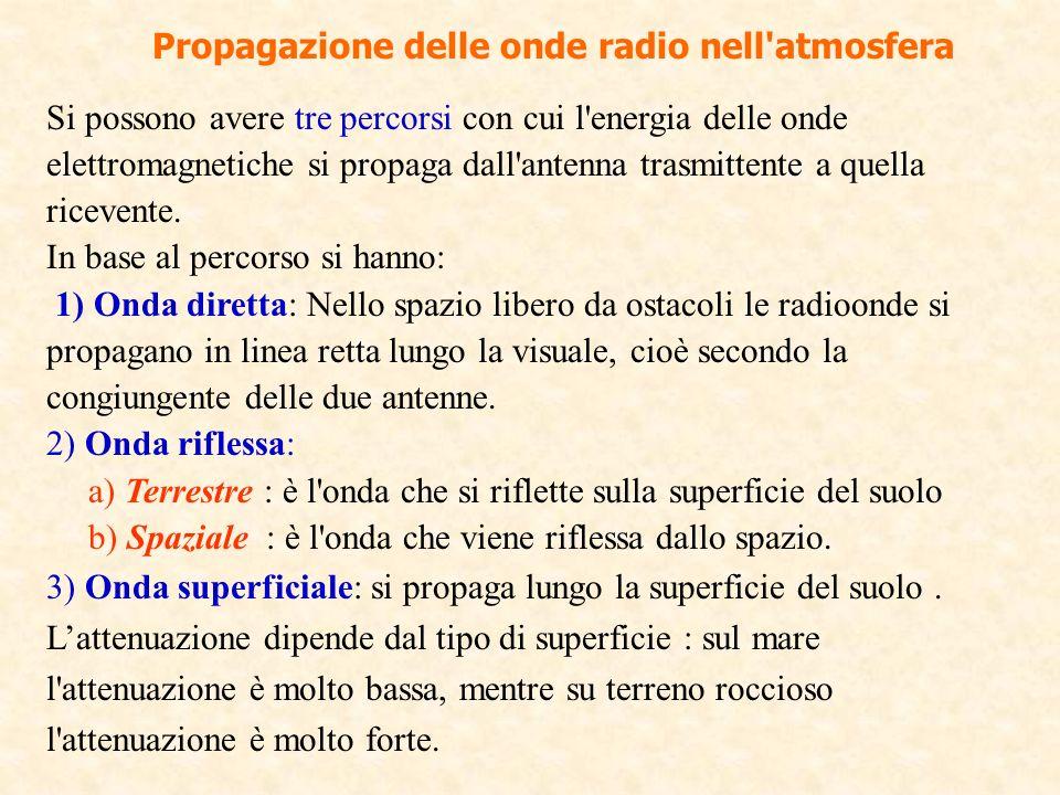 Propagazione delle onde radio nell atmosfera