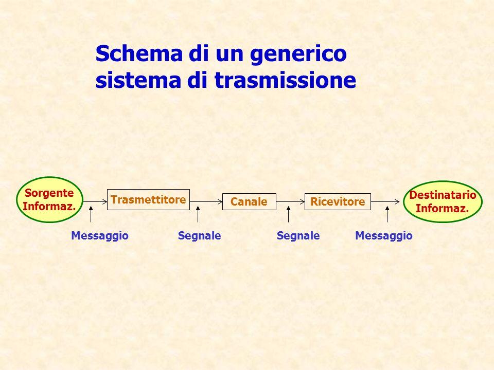 Schema di un generico sistema di trasmissione
