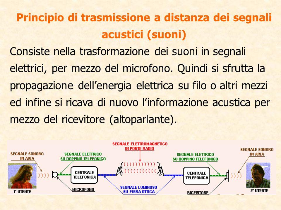 Principio di trasmissione a distanza dei segnali acustici (suoni)