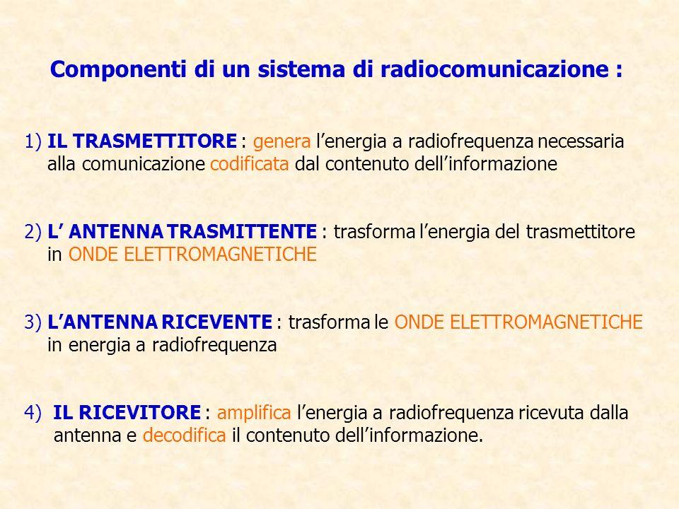 Componenti di un sistema di radiocomunicazione :