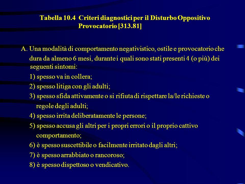 Tabella 10. 4 Criteri diagnostici per il Disturbo Oppositivo
