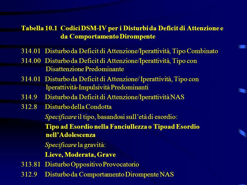 Tabella 10.1 Codici DSM-IV per i Disturbi da Deficit di Attenzione e da Comportamento Dirompente