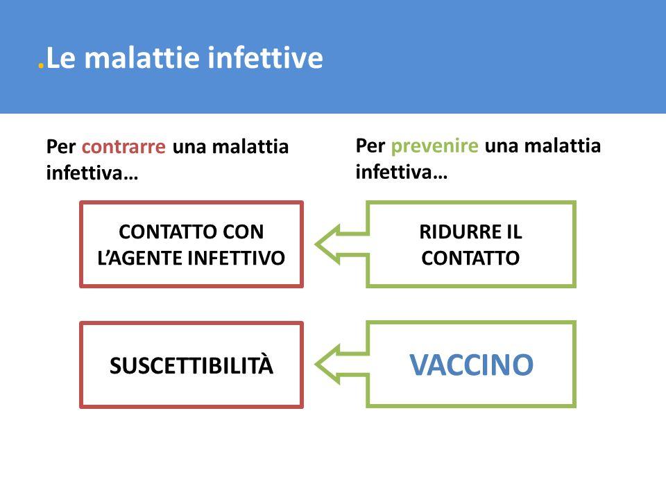 CONTATTO CON L'AGENTE INFETTIVO RIDURRE LA SUSCETTIBILITÀ