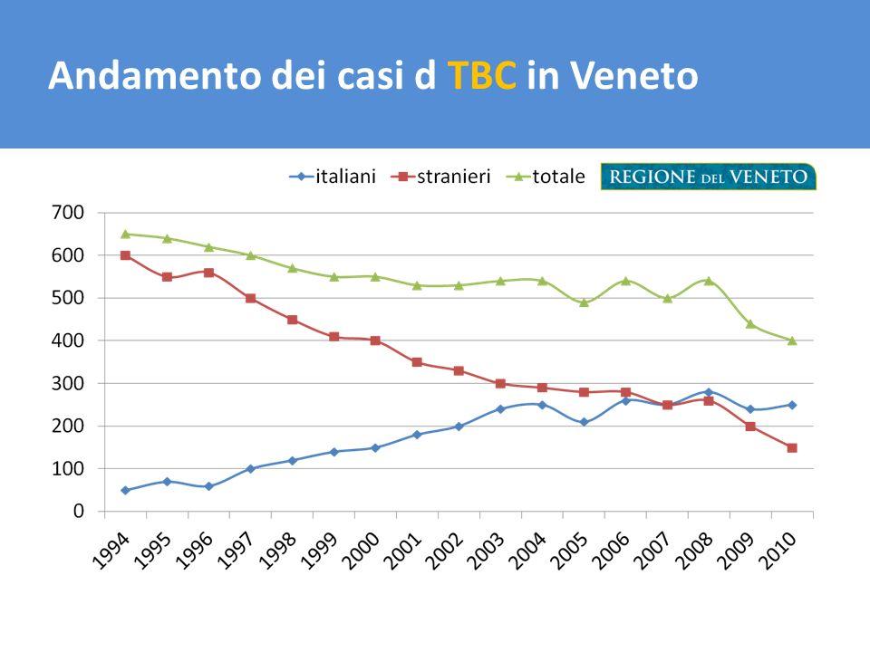 Andamento dei casi d TBC in Veneto