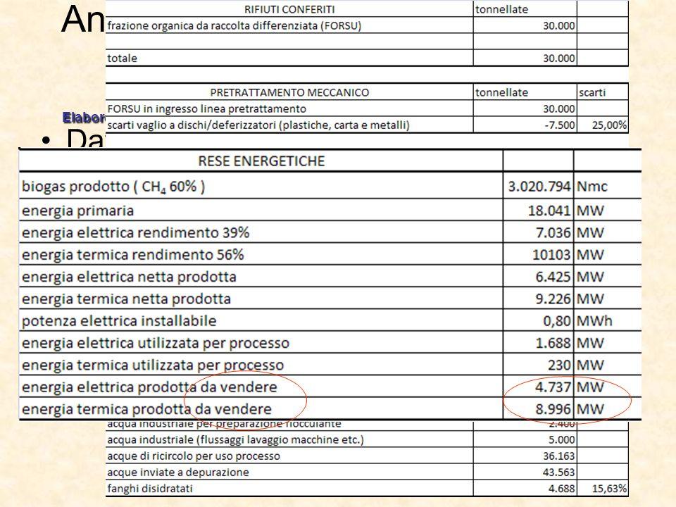 Analisi Energetica per il processo di digestione anaerobica Elaborato di prova finale di Stefano Beluzzi .