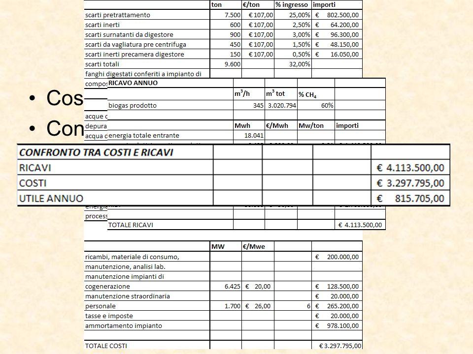 Analisi Economica Costi e ricavi attesi dalla gestione;