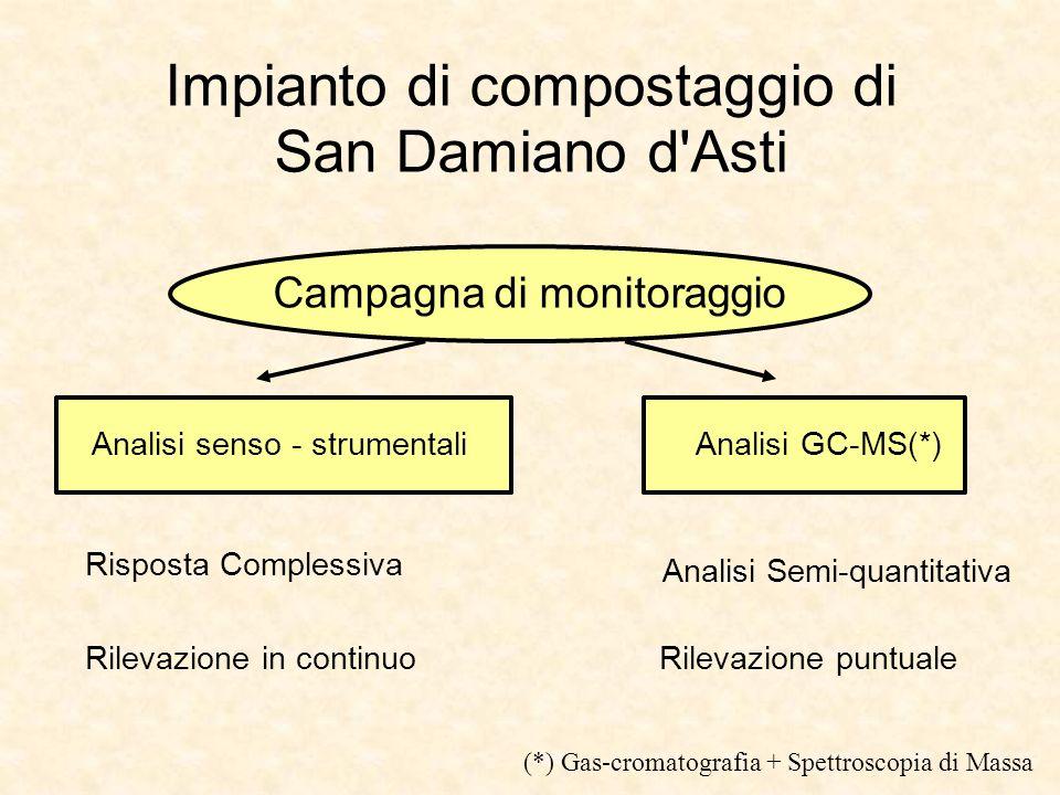 Impianto di compostaggio di San Damiano d Asti