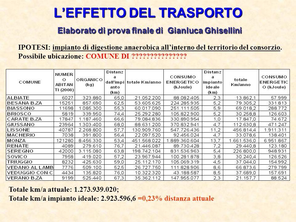 L'EFFETTO DEL TRASPORTO Elaborato di prova finale di Gianluca Ghisellini