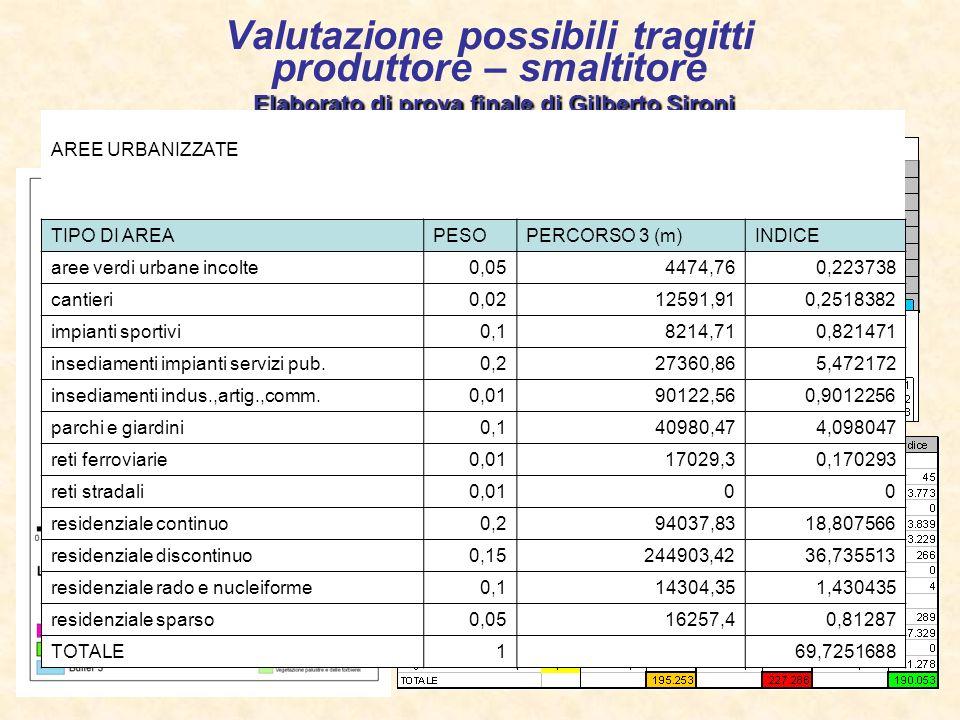 Valutazione possibili tragitti produttore – smaltitore Elaborato di prova finale di Gilberto Sironi
