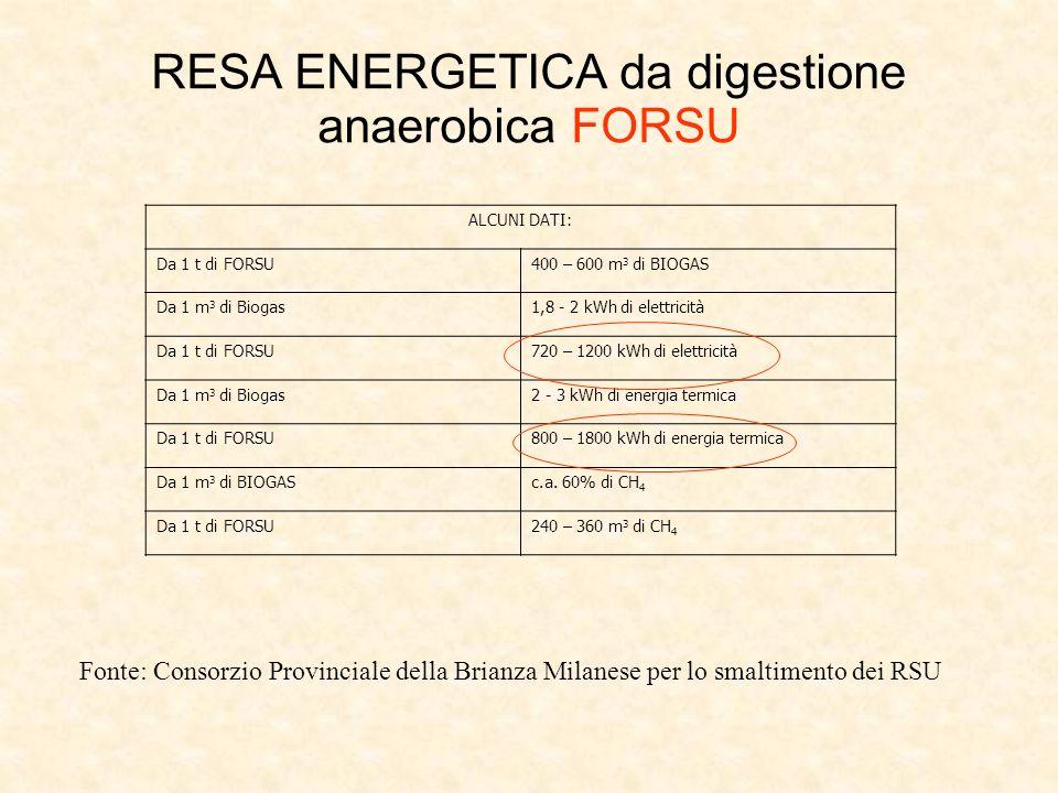 RESA ENERGETICA da digestione anaerobica FORSU