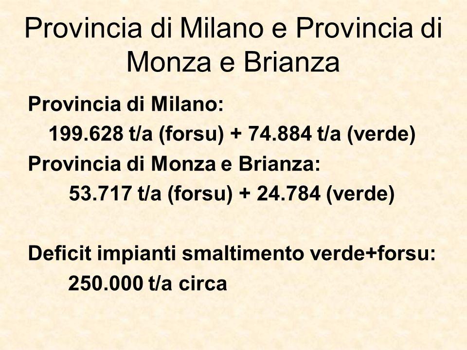 Provincia di Milano e Provincia di Monza e Brianza