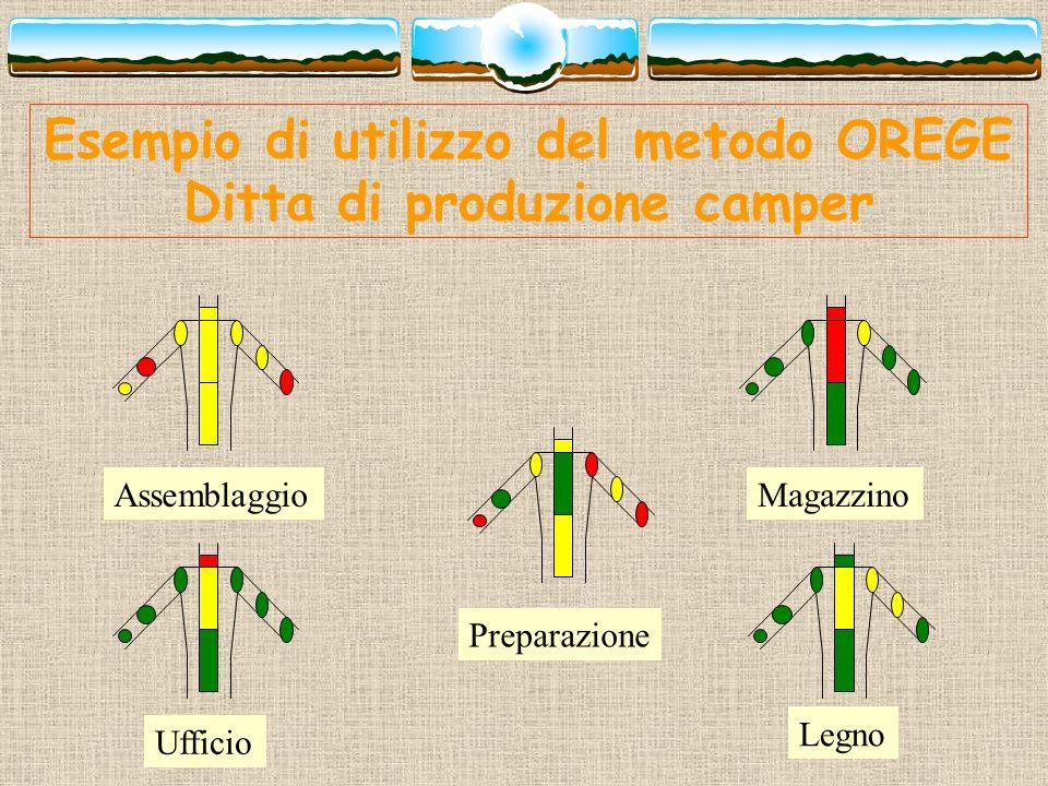 Esempio di utilizzo del metodo OREGE Ditta di produzione camper