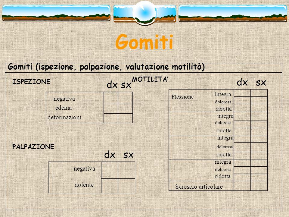 Gomiti Gomiti (ispezione, palpazione, valutazione motilità) MOTILITA' ISPEZIONE. dx. sx. dx. sx.