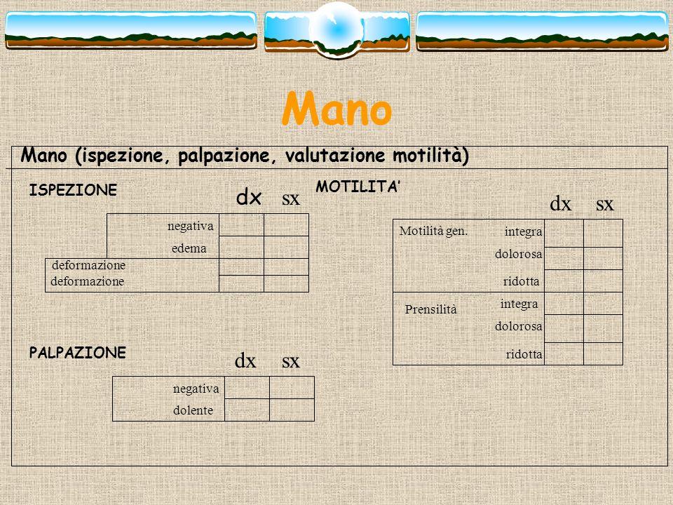 Mano Mano (ispezione, palpazione, valutazione motilità) ISPEZIONE. MOTILITA' dx. sx. dx. sx. negativa.