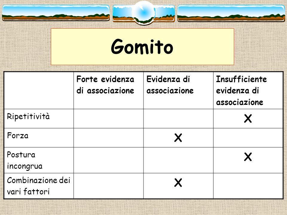 Gomito X Forte evidenza di associazione Evidenza di associazione
