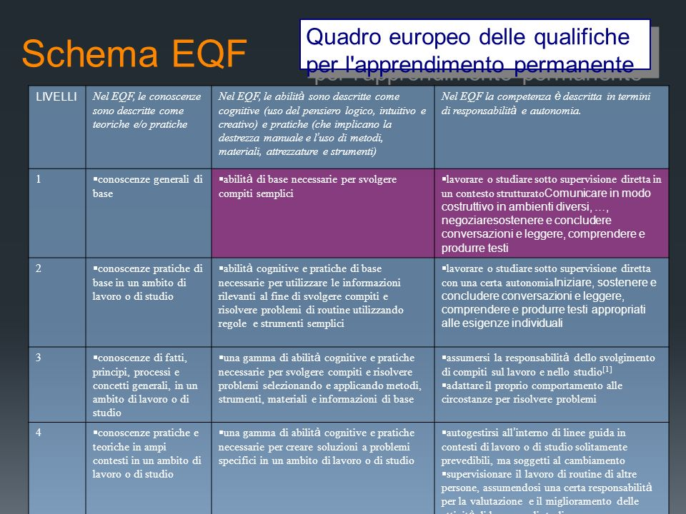 Schema EQFQuadro europeo delle qualifiche per l apprendimento permanente. LIVELLI. Nel EQF, le conoscenze sono descritte come teoriche e/o pratiche.