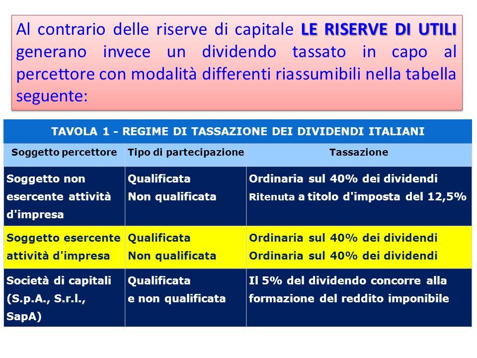 Al contrario delle riserve di capitale LE RISERVE DI UTILI generano invece un dividendo tassato in capo al percettore con modalità differenti riassumibili nella tabella seguente: