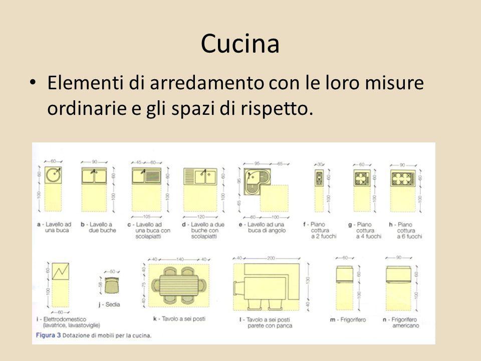 Cucina Elementi di arredamento con le loro misure ordinarie e gli spazi di rispetto.