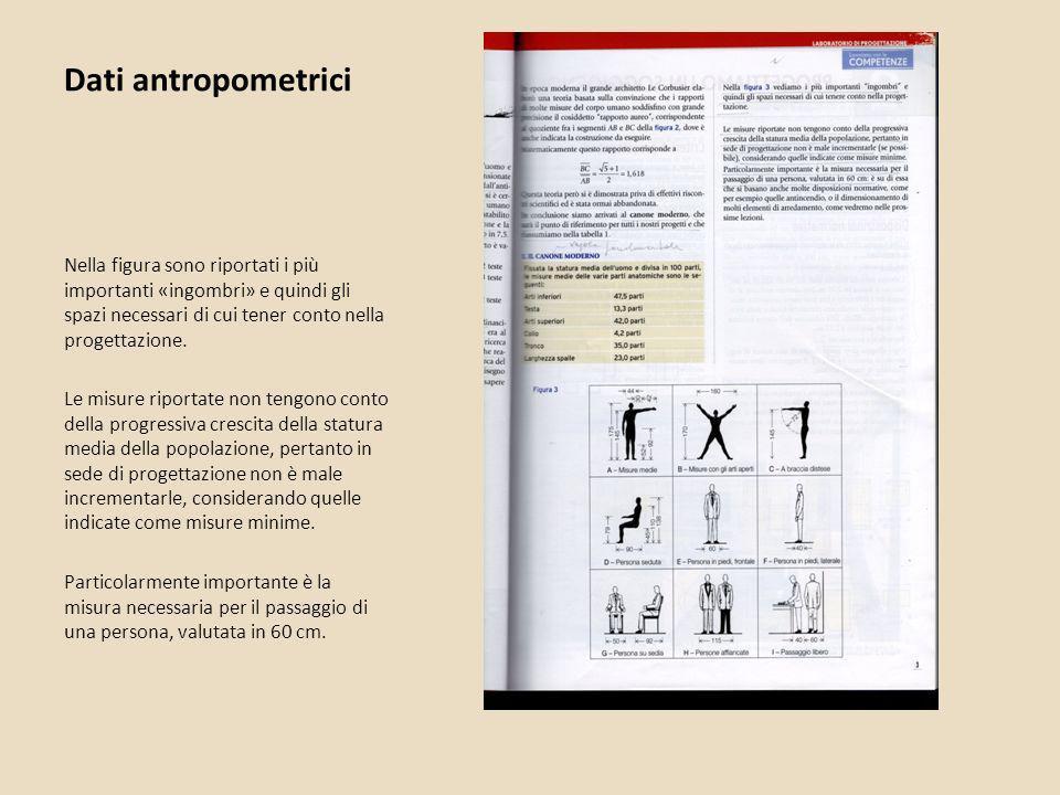 Dati antropometrici Nella figura sono riportati i più importanti «ingombri» e quindi gli spazi necessari di cui tener conto nella progettazione.