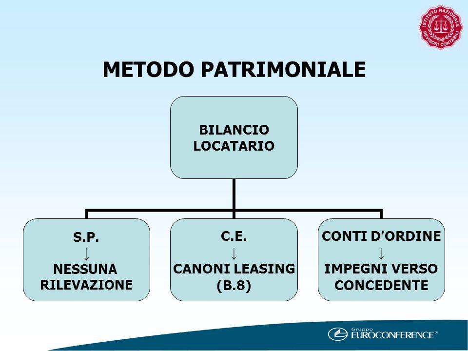 METODO PATRIMONIALE