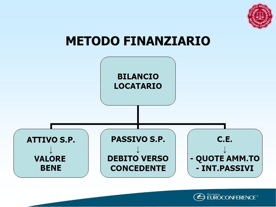 METODO FINANZIARIO