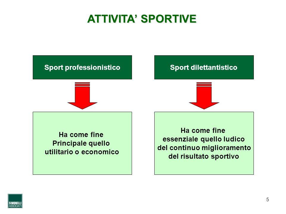 ATTIVITA' SPORTIVE Sport professionistico Sport dilettantistico