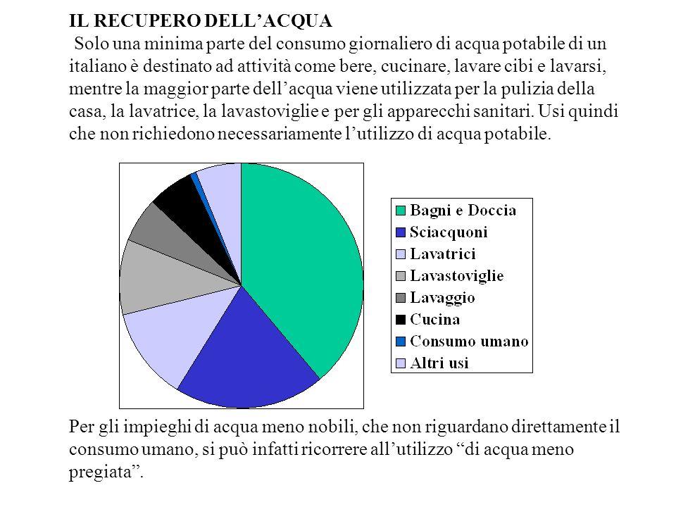 IL RECUPERO DELL'ACQUA Solo una minima parte del consumo giornaliero di acqua potabile di un italiano è destinato ad attività come bere, cucinare, lavare cibi e lavarsi, mentre la maggior parte dell'acqua viene utilizzata per la pulizia della casa, la lavatrice, la lavastoviglie e per gli apparecchi sanitari.