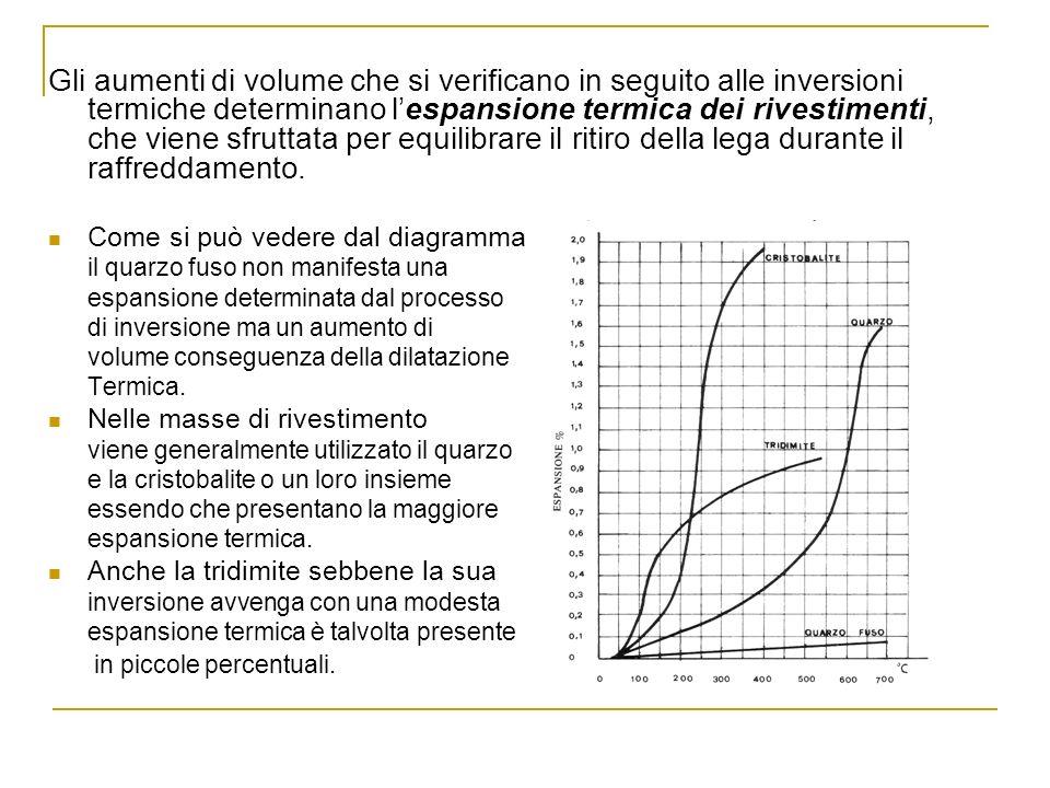Gli aumenti di volume che si verificano in seguito alle inversioni termiche determinano l'espansione termica dei rivestimenti, che viene sfruttata per equilibrare il ritiro della lega durante il raffreddamento.