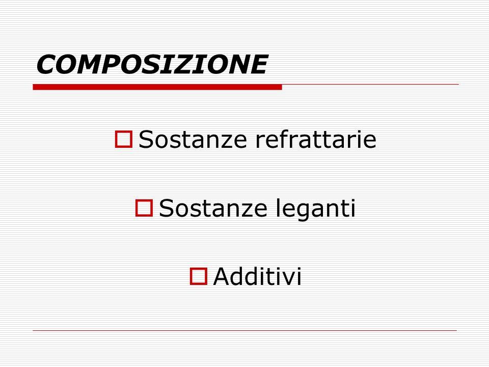 COMPOSIZIONE Sostanze refrattarie Sostanze leganti Additivi