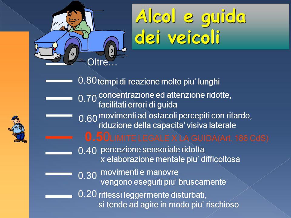 Alcol e guida dei veicoli 0.50 Oltre… 0.80 0.70 0.60 0.40 0.30 0.20