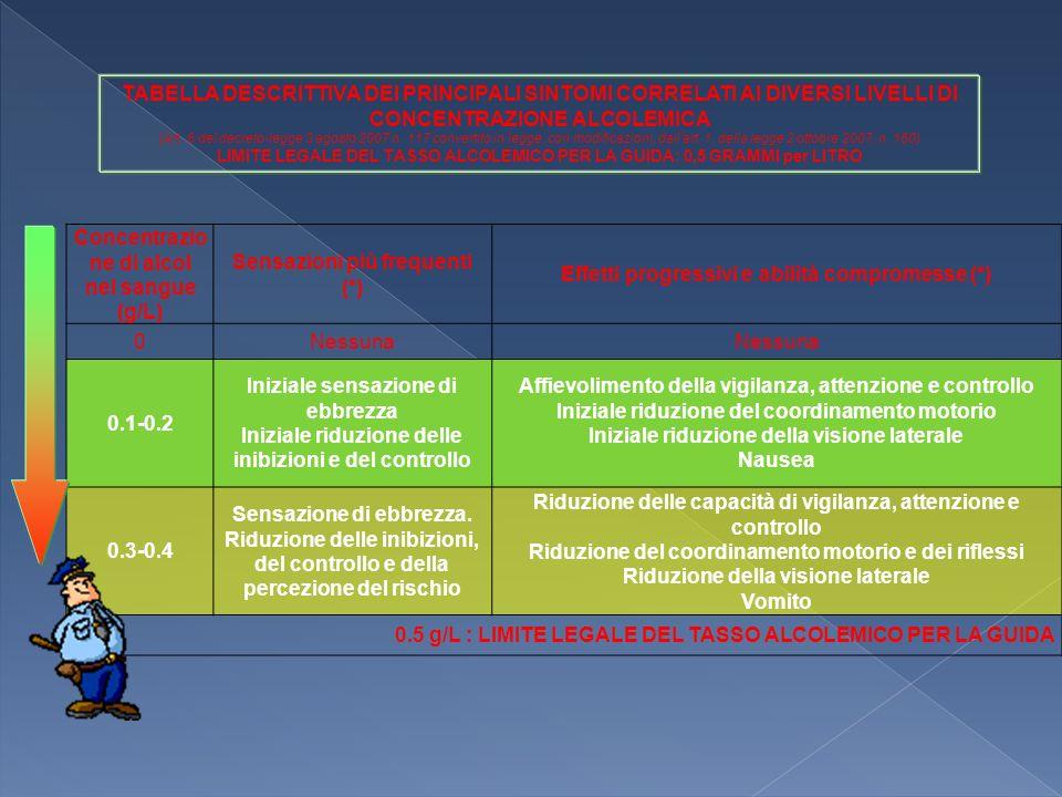 Concentrazione di alcol nel sangue (g/L) Sensazioni più frequenti (*)