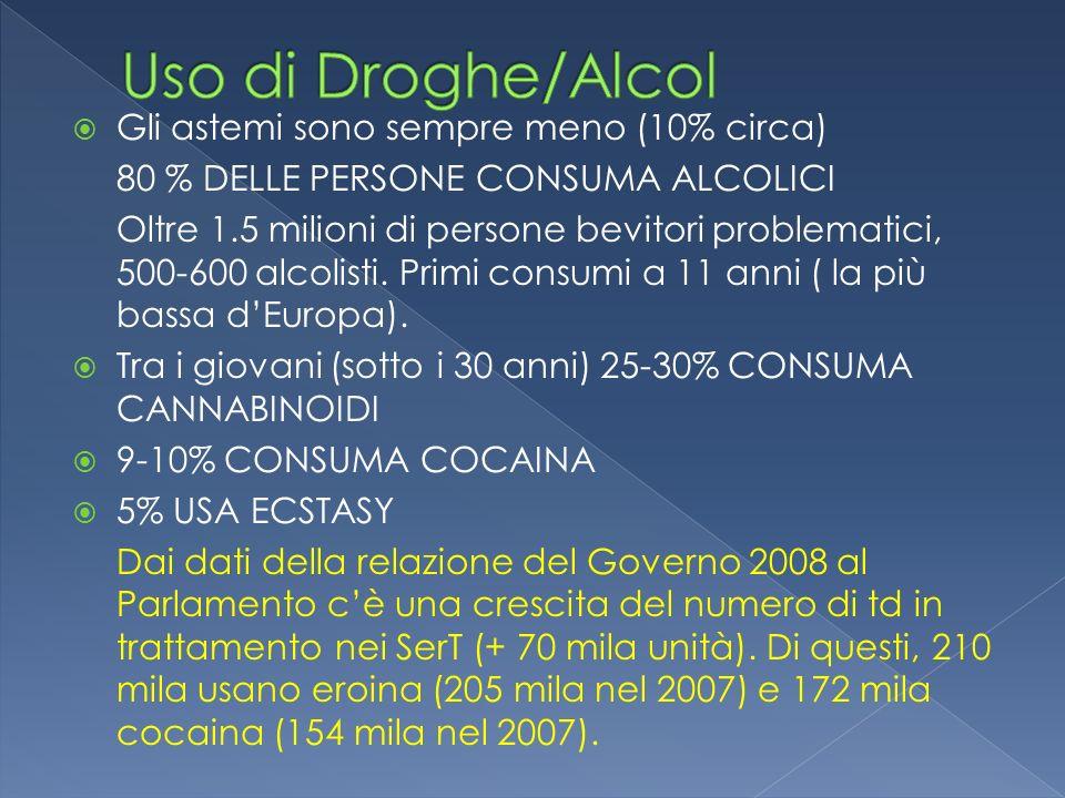 Uso di Droghe/Alcol Gli astemi sono sempre meno (10% circa)