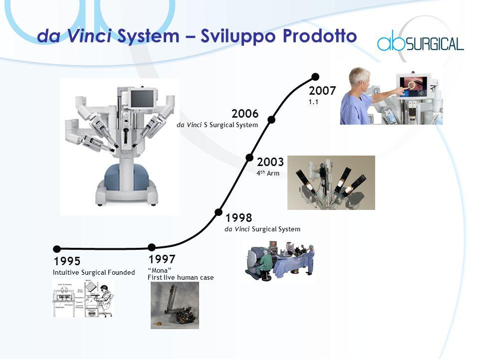 da Vinci System – Sviluppo Prodotto