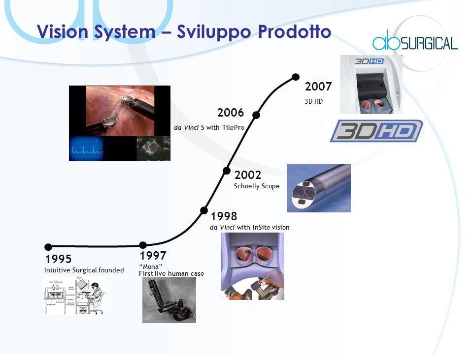 Vision System – Sviluppo Prodotto