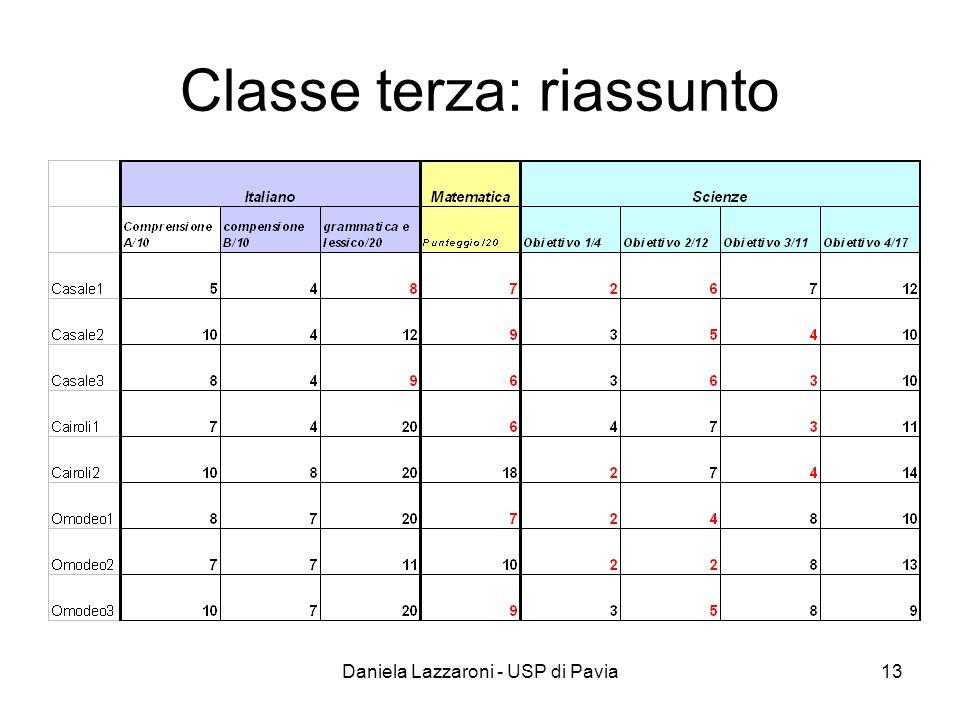 Classe terza: riassunto