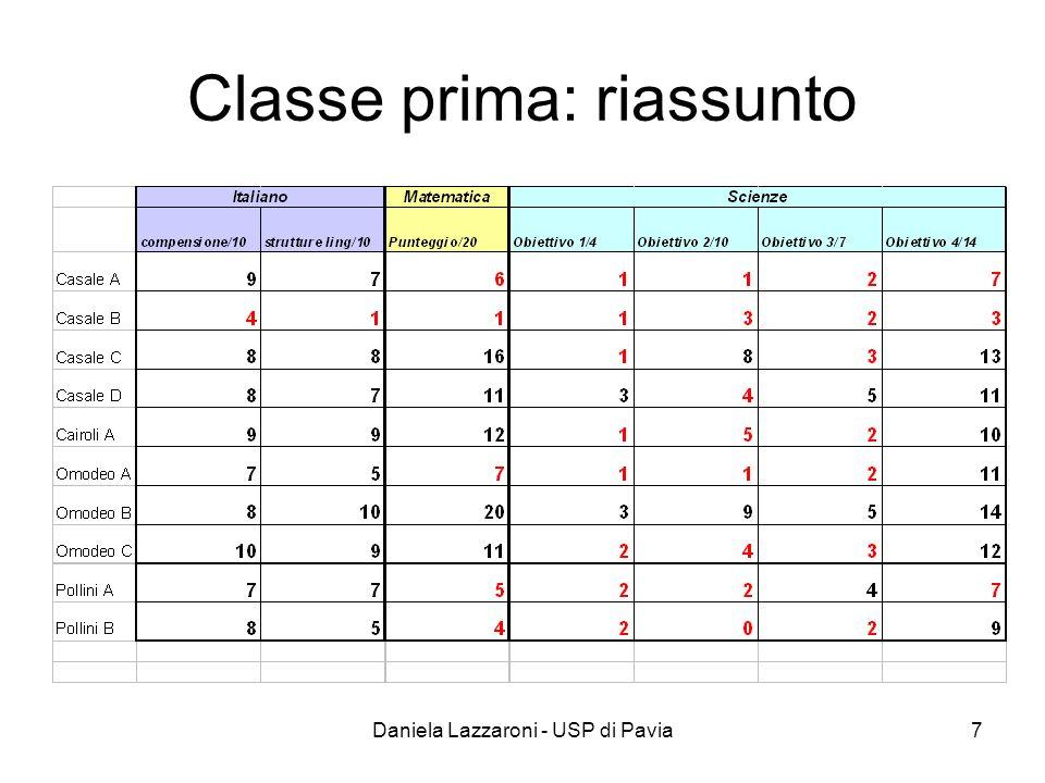 Classe prima: riassunto