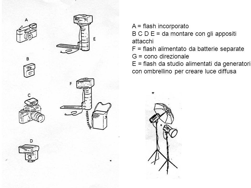 A = flash incorporato B C D E = da montare con gli appositi. attacchi. F = flash alimentato da batterie separate.