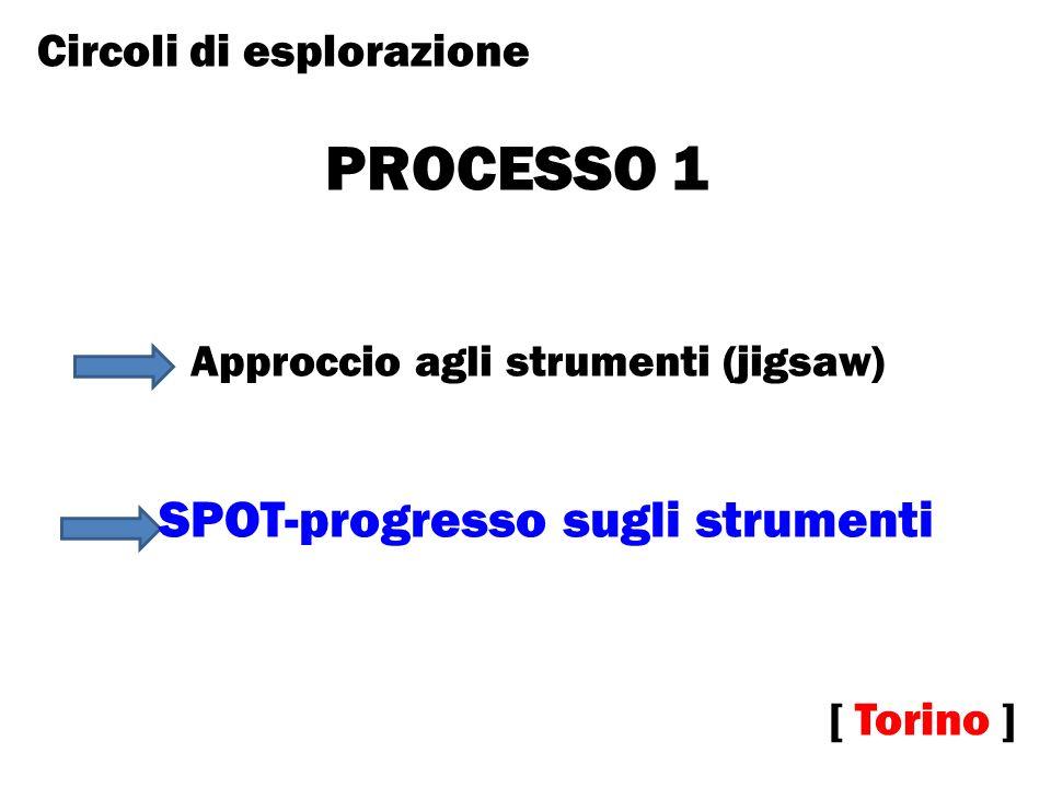 PROCESSO 1 SPOT-progresso sugli strumenti Circoli di esplorazione