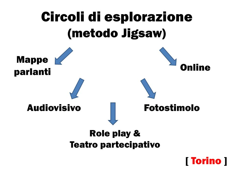 Circoli di esplorazione (metodo Jigsaw)