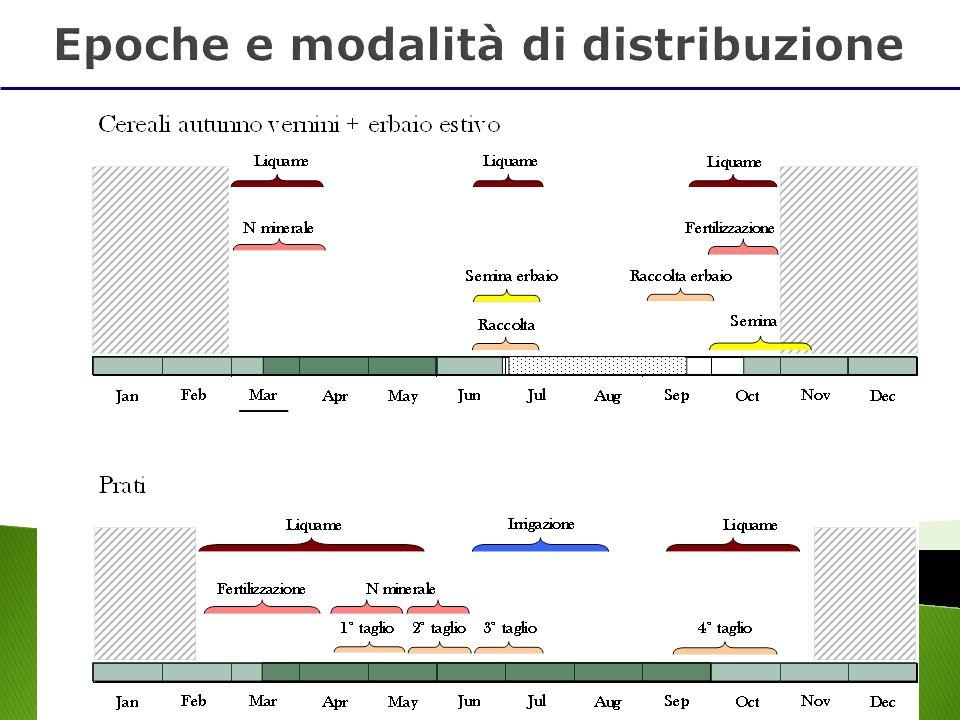 Epoche e modalità di distribuzione