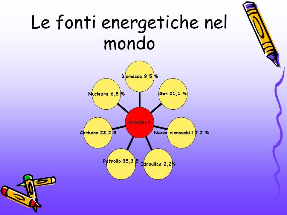 Le fonti energetiche nel mondo